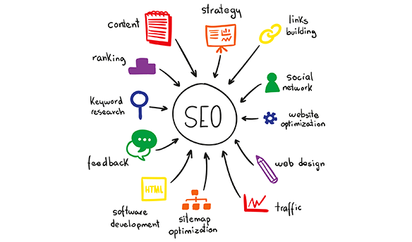 Ava IT solutions Digital Media Marketing SEO dubai